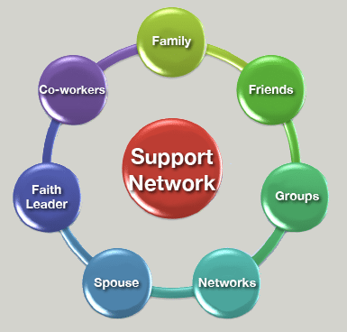 Developing A Support Network