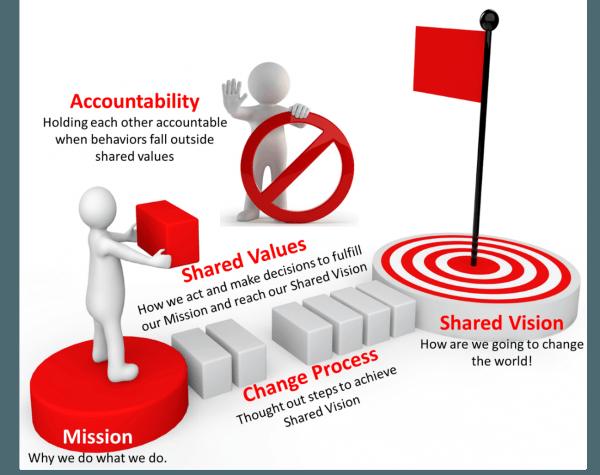 Values Change